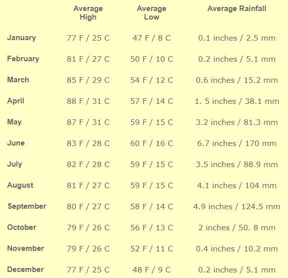 Oaxaca Weather Table